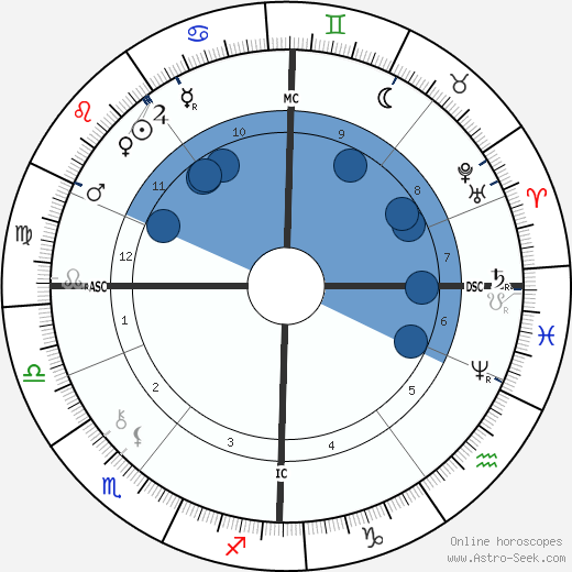 Arthur Balfour wikipedia, horoscope, astrology, instagram