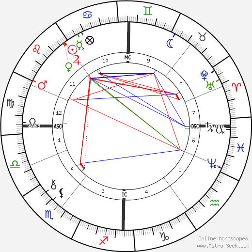 Arthur Balfour birth chart, Arthur Balfour astro natal horoscope, astrology