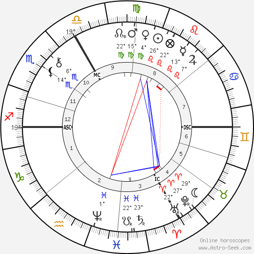 Gustave Caillebotte birth chart, biography, wikipedia 2018, 2019