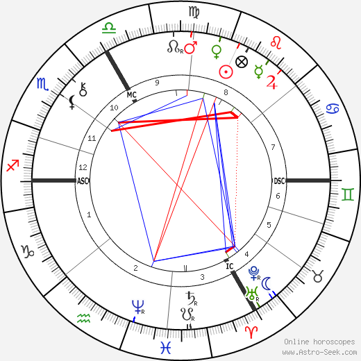 Gustave Caillebotte astro natal birth chart, Gustave Caillebotte horoscope, astrology