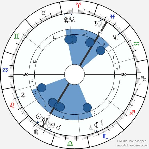 Agar Zariel wikipedia, horoscope, astrology, instagram