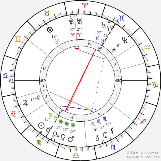 Agar Zariel birth chart, biography, wikipedia 2018, 2019