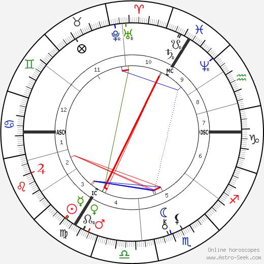 Agar Zariel astro natal birth chart, Agar Zariel horoscope, astrology
