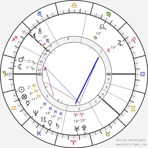 August Strindberg birth chart, biography, wikipedia 2017, 2018