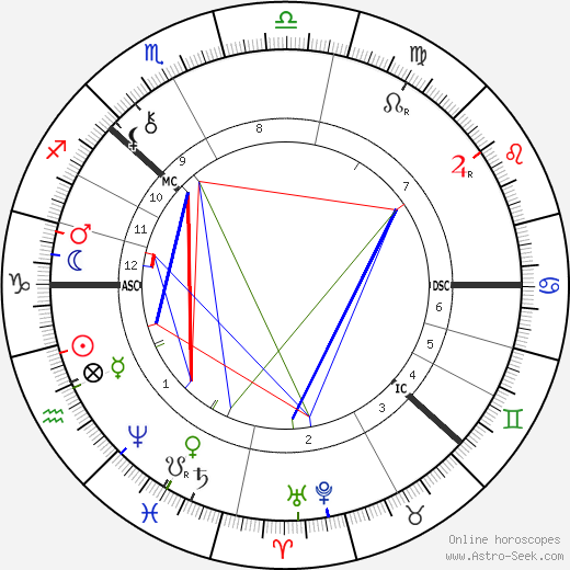 August Strindberg astro natal birth chart, August Strindberg horoscope, astrology