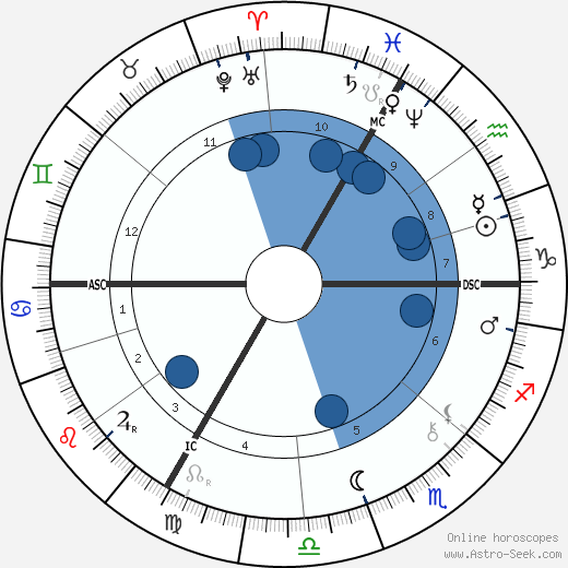 Eugene Carriere wikipedia, horoscope, astrology, instagram