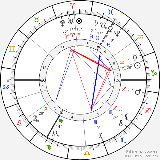 Eugene Carriere birth chart, biography, wikipedia 2019, 2020