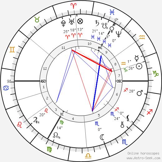 Eugene Carriere tema natale, biography, Biografia da Wikipedia 2020, 2021