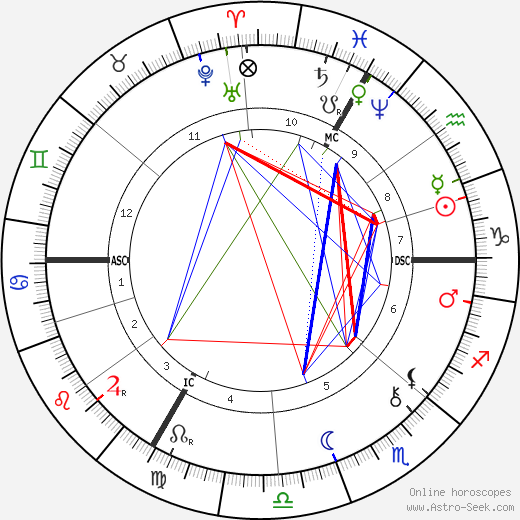 Eugene Carriere birth chart, Eugene Carriere astro natal horoscope, astrology
