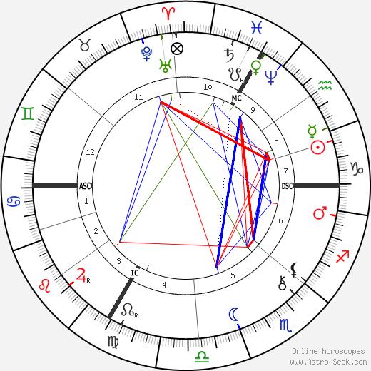 Эжен Каррьер Eugene Carriere день рождения гороскоп, Eugene Carriere Натальная карта онлайн