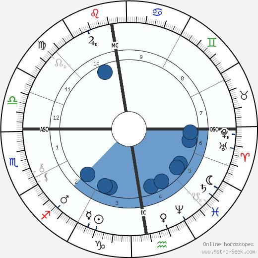 Gaspard Edouard Five wikipedia, horoscope, astrology, instagram