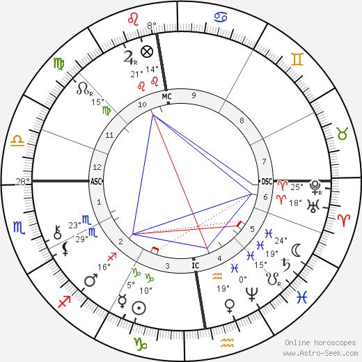 Gaspard Edouard Five birth chart, biography, wikipedia 2019, 2020