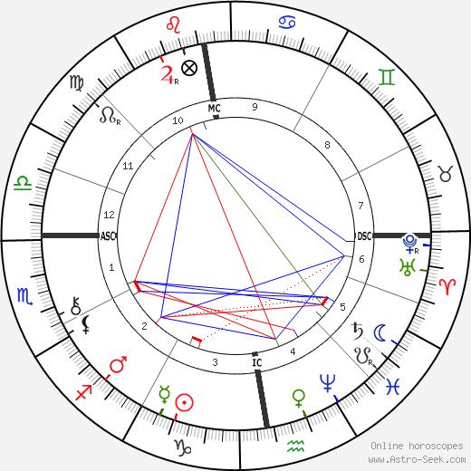 Gaspard Edouard Five birth chart, Gaspard Edouard Five astro natal horoscope, astrology