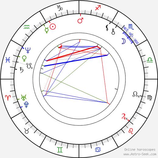 Josefina Kounicová birth chart, Josefina Kounicová astro natal horoscope, astrology
