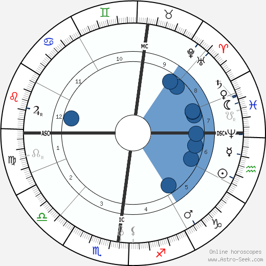 Robert Reitzel wikipedia, horoscope, astrology, instagram