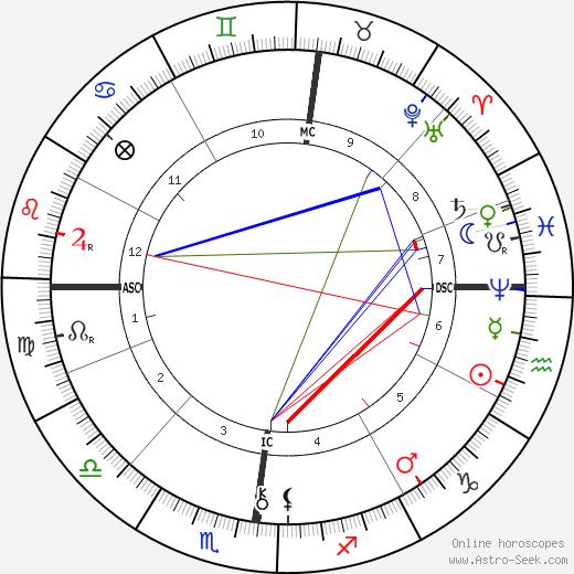 Robert Reitzel birth chart, Robert Reitzel astro natal horoscope, astrology