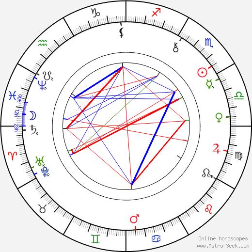 George Hale tema natale, oroscopo, George Hale oroscopi gratuiti, astrologia
