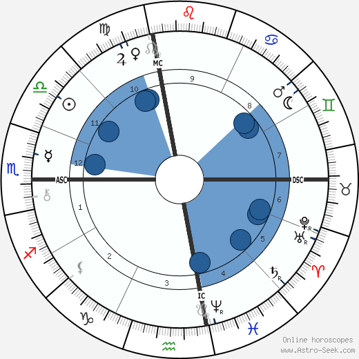 James Whitcomb Riley wikipedia, horoscope, astrology, instagram