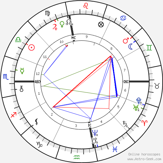 James Whitcomb Riley birth chart, James Whitcomb Riley astro natal horoscope, astrology