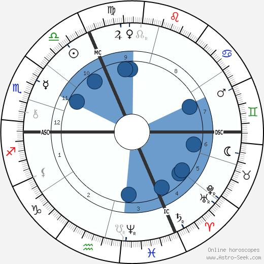 Jean-Baptiste Troppmann wikipedia, horoscope, astrology, instagram