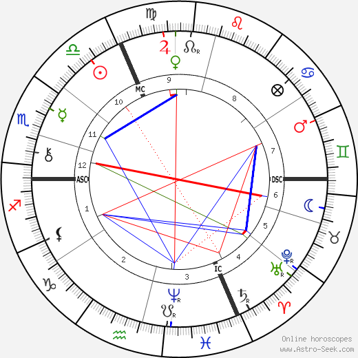 Jean-Baptiste Troppmann birth chart, Jean-Baptiste Troppmann astro natal horoscope, astrology
