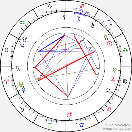 Zacharias Zacharoff birth chart, Zacharias Zacharoff astro natal horoscope, astrology