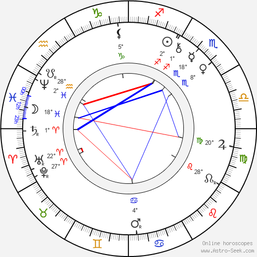 Frances Hodgson Burnett birth chart, biography, wikipedia 2019, 2020