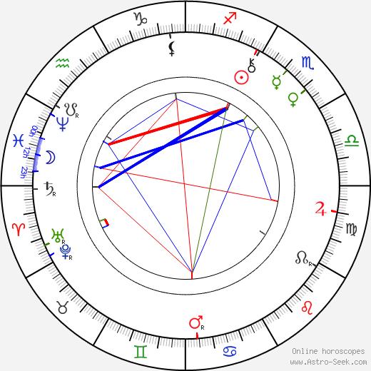 Frances Hodgson Burnett birth chart, Frances Hodgson Burnett astro natal horoscope, astrology