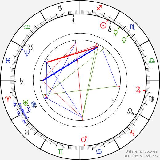 Józef Kotarbiński birth chart, Józef Kotarbiński astro natal horoscope, astrology