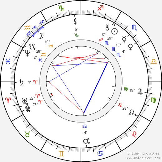 Paul Rée birth chart, biography, wikipedia 2019, 2020