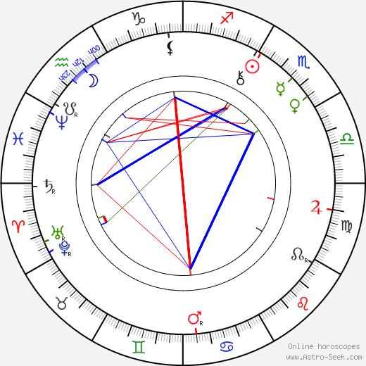 Пауль Рэ Paul Rée день рождения гороскоп, Paul Rée Натальная карта онлайн