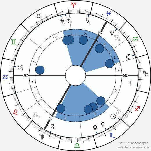 Philipp Baum wikipedia, horoscope, astrology, instagram