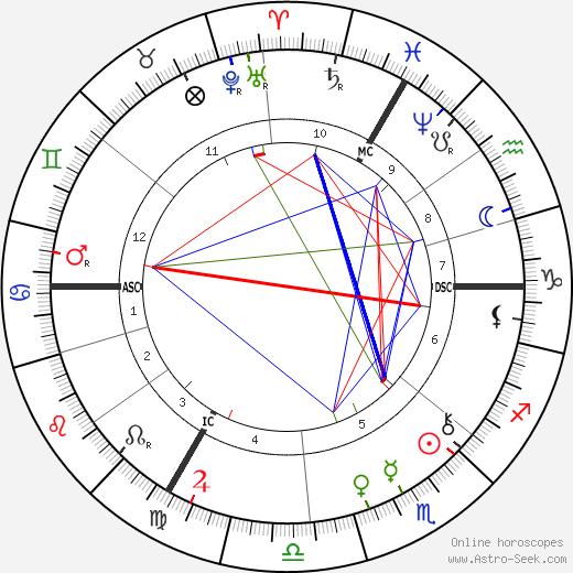 Philipp Baum astro natal birth chart, Philipp Baum horoscope, astrology