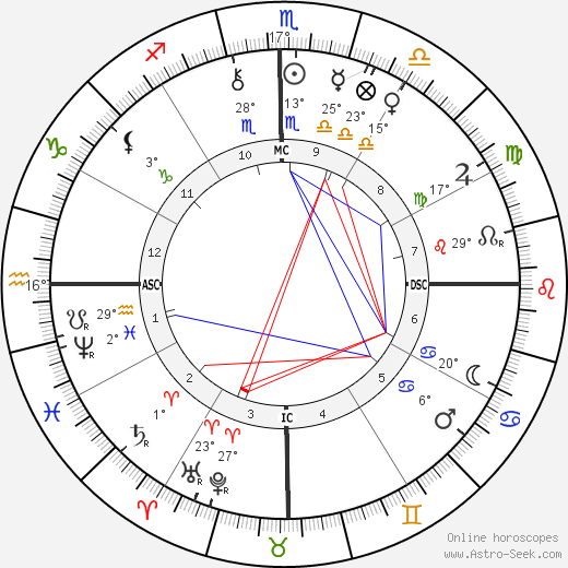 Rui Barbosa birth chart, biography, wikipedia 2020, 2021