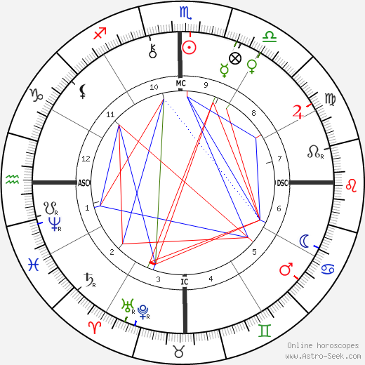 Rui Barbosa birth chart, Rui Barbosa astro natal horoscope, astrology