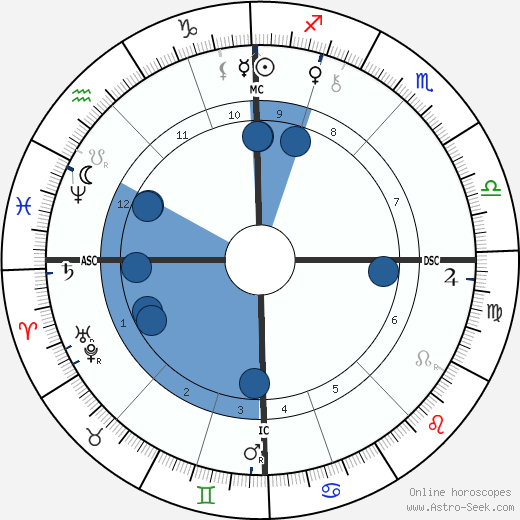 Philippe Dautzenberg wikipedia, horoscope, astrology, instagram