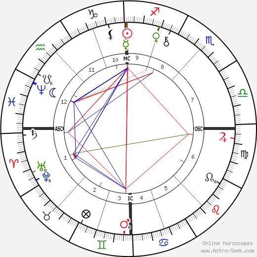 Philippe Dautzenberg birth chart, Philippe Dautzenberg astro natal horoscope, astrology