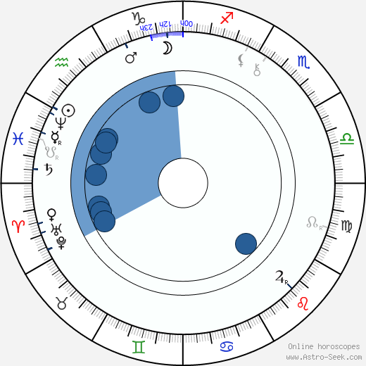 Alexander Lange Kielland wikipedia, horoscope, astrology, instagram