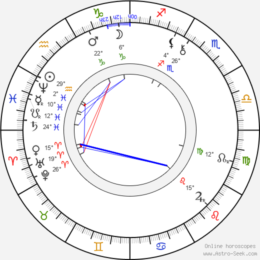 Alexander Lange Kielland birth chart, biography, wikipedia 2019, 2020