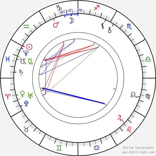 Alexander Lange Kielland birth chart, Alexander Lange Kielland astro natal horoscope, astrology