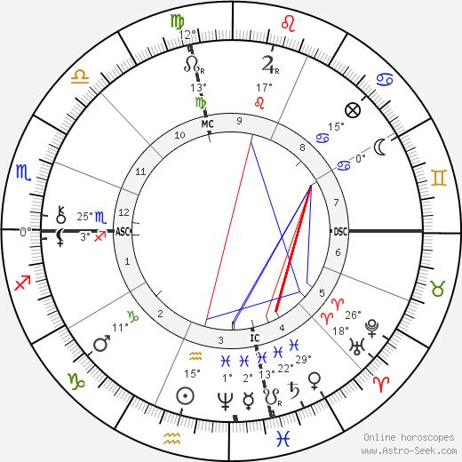 Jean Richepin birth chart, biography, wikipedia 2020, 2021