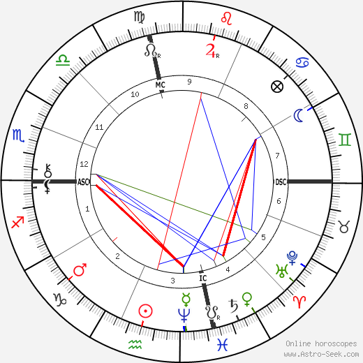 Jean Richepin birth chart, Jean Richepin astro natal horoscope, astrology