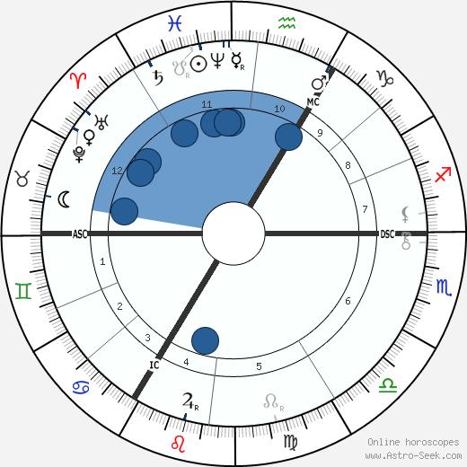 Joseph von Mering wikipedia, horoscope, astrology, instagram