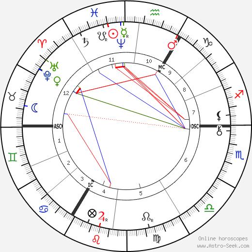 Joseph von Mering birth chart, Joseph von Mering astro natal horoscope, astrology