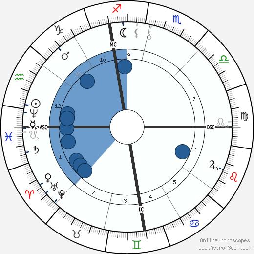 Malcolm Melville wikipedia, horoscope, astrology, instagram