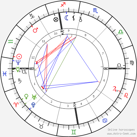 Malcolm Melville birth chart, Malcolm Melville astro natal horoscope, astrology