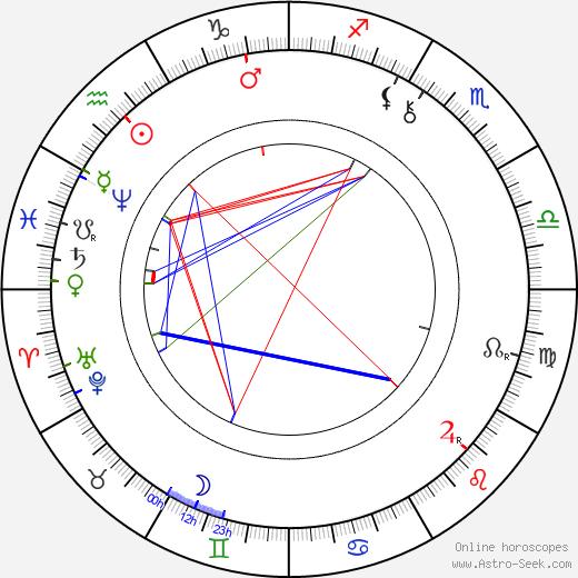 Pavol Országh Hviezdoslav birth chart, Pavol Országh Hviezdoslav astro natal horoscope, astrology