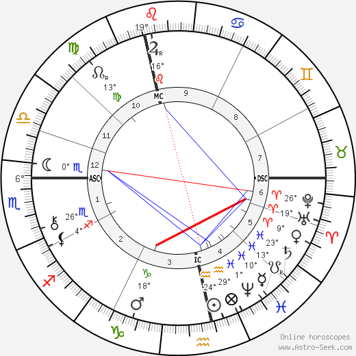 Randolph Churchill birth chart, biography, wikipedia 2020, 2021