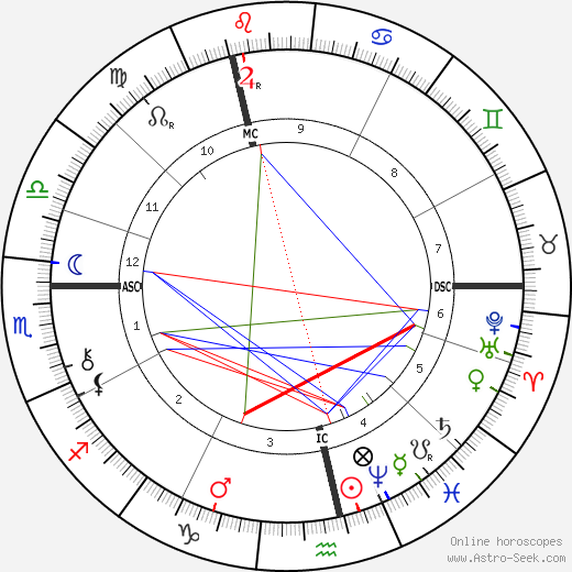 Randolph Churchill birth chart, Randolph Churchill astro natal horoscope, astrology