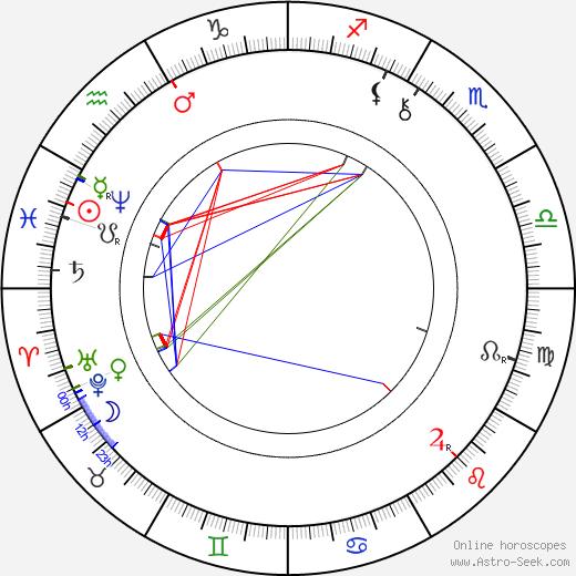 Václav Beneš Třebízský birth chart, Václav Beneš Třebízský astro natal horoscope, astrology